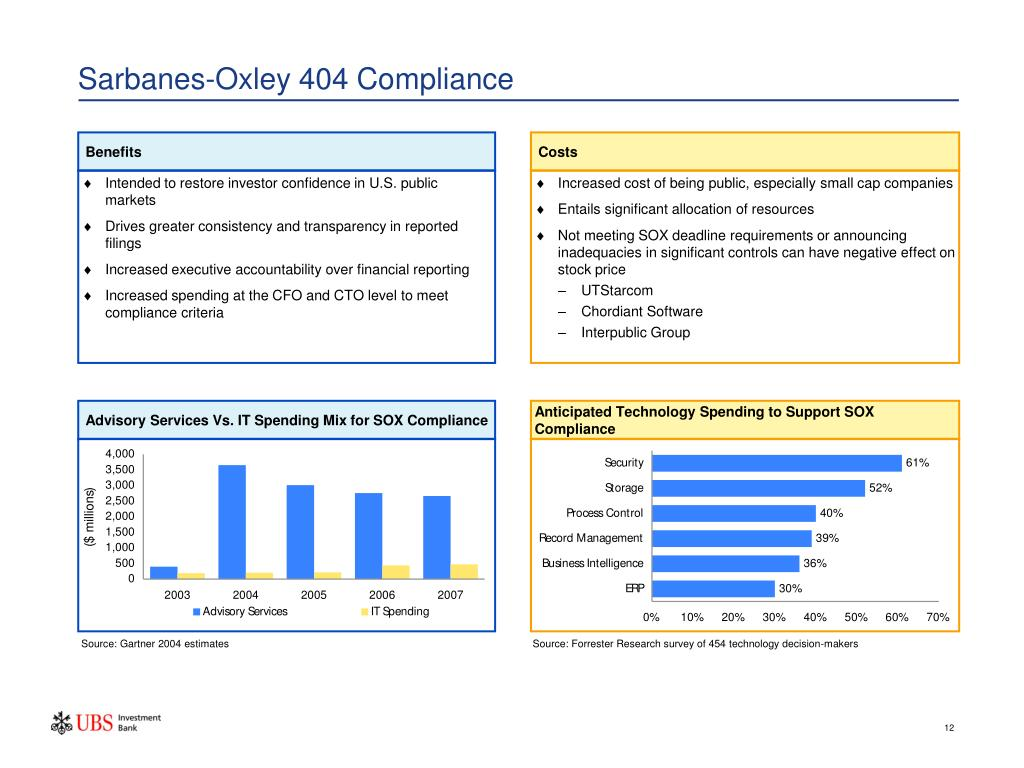 Sarbanes-Oxley 404 Compliance