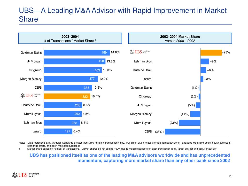 UBS—A Leading M&A Advisor with Rapid Improvement in Market Share