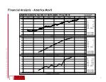 financial analysis america movil