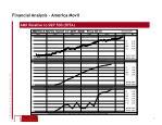 financial analysis america movil8