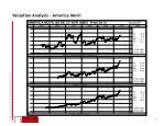 valuation analysis america movil