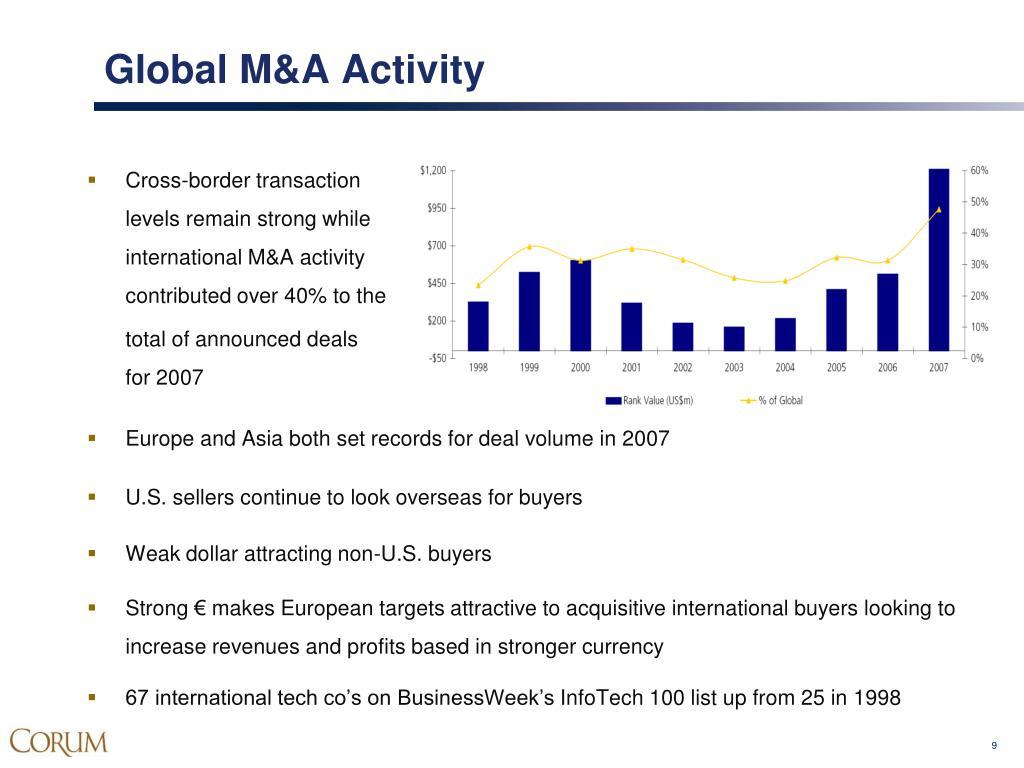 Global M&A Activity