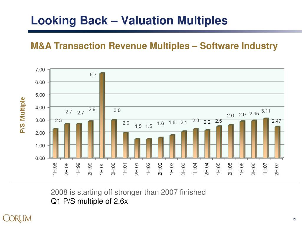 Looking Back – Valuation Multiples