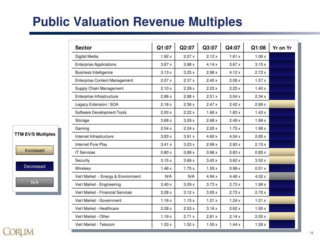 Public Valuation Revenue Multiples