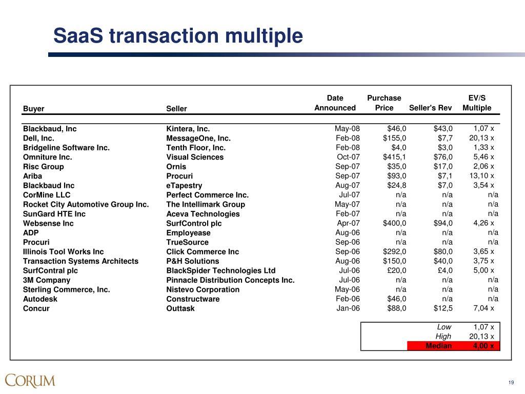 SaaS transaction multiple