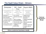 the saas value chain drivers