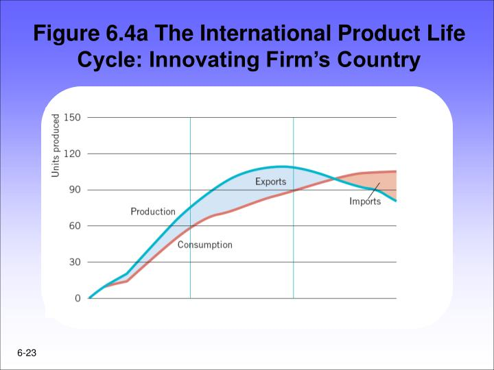 product life cycle and international product life From the birth or launch of the product, to the decline, every offering undergoes what the business world calls the product life cycle the product life cycle shows how the sales of any given product change over time.