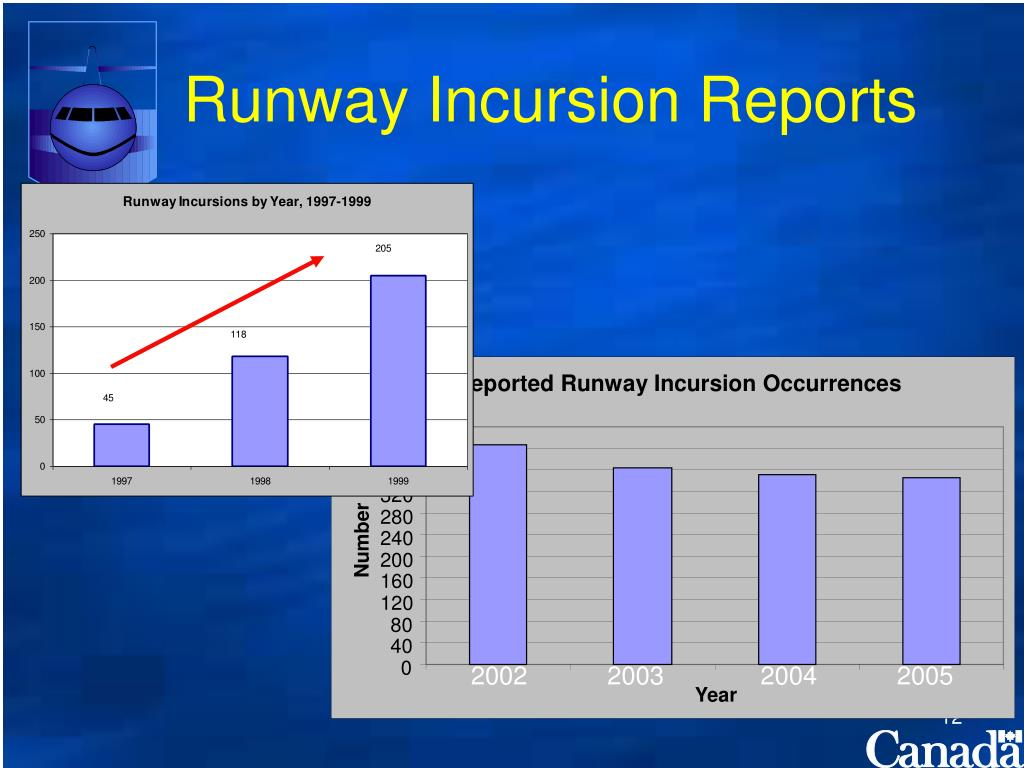 Reported Runway Incursion Occurrences