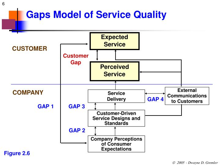 gaps model of service quality6 expected service