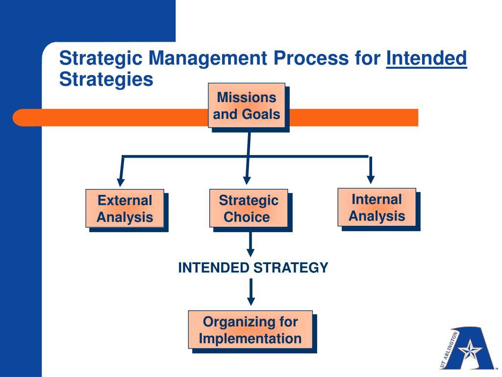 Strategic Management Process for