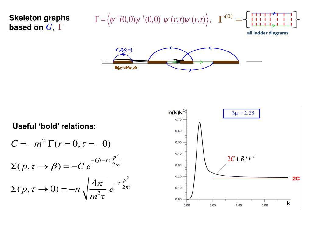 Skeleton graphs