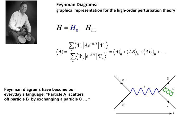 Feynman Diagrams: