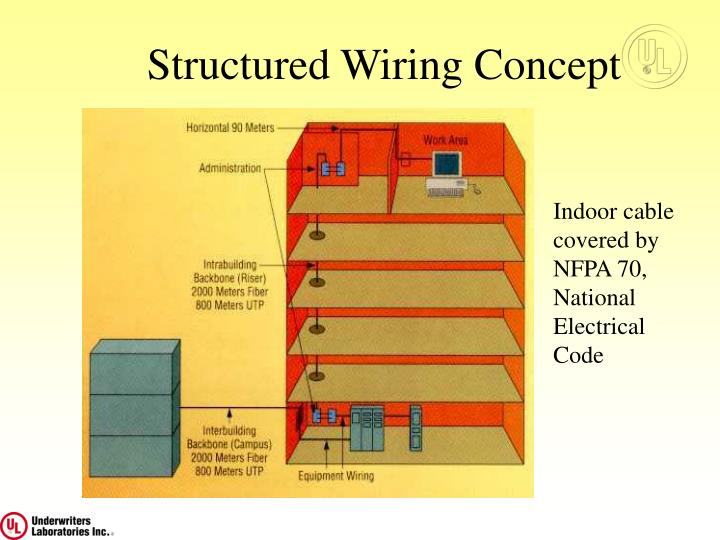 Structured Wiring Concept
