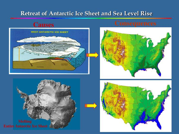 Retreat of Antarctic Ice Sheet and Sea Level Rise