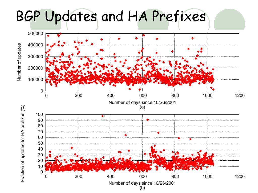 BGP Updates and HA Prefixes