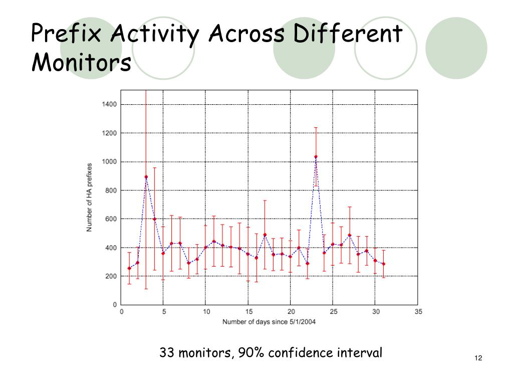 Prefix Activity Across Different Monitors