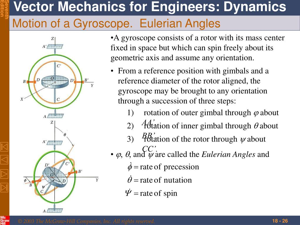 Motion of a Gyroscope.  Eulerian Angles