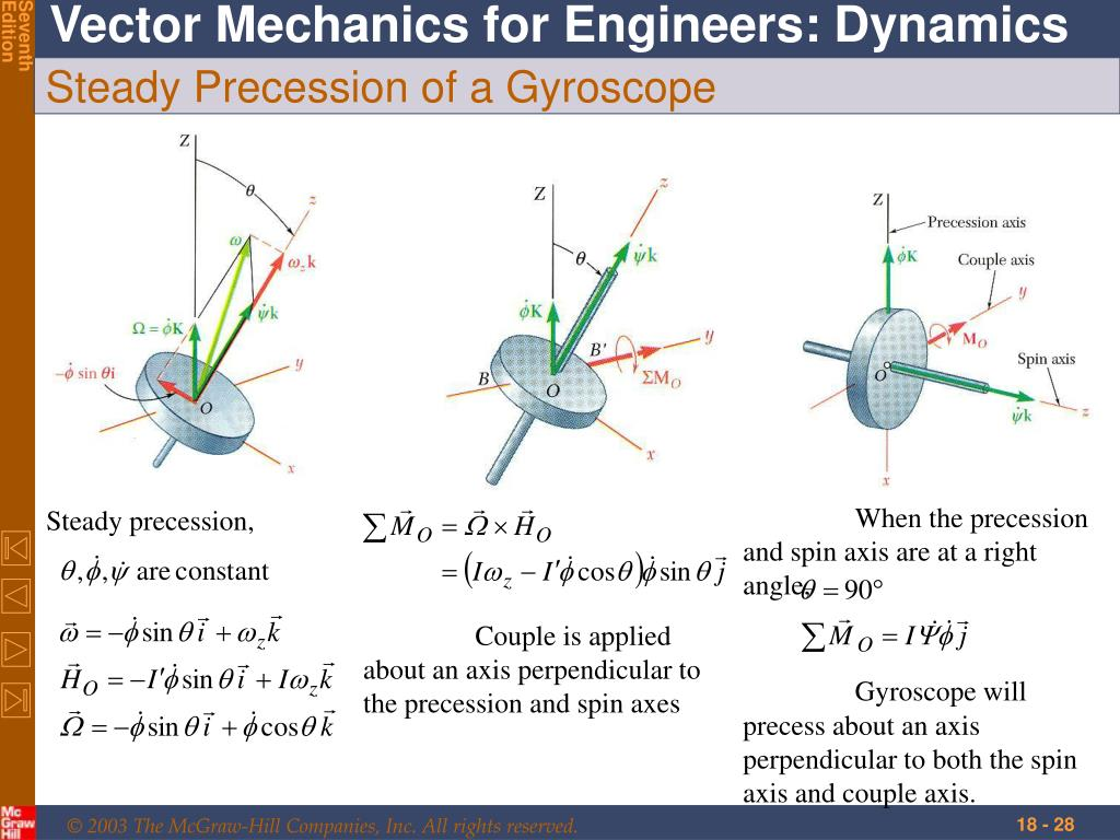 When the precession and spin axis are at a right angle,