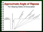 approximate angle of repose