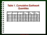 table 1 cumulative earthwork quantities