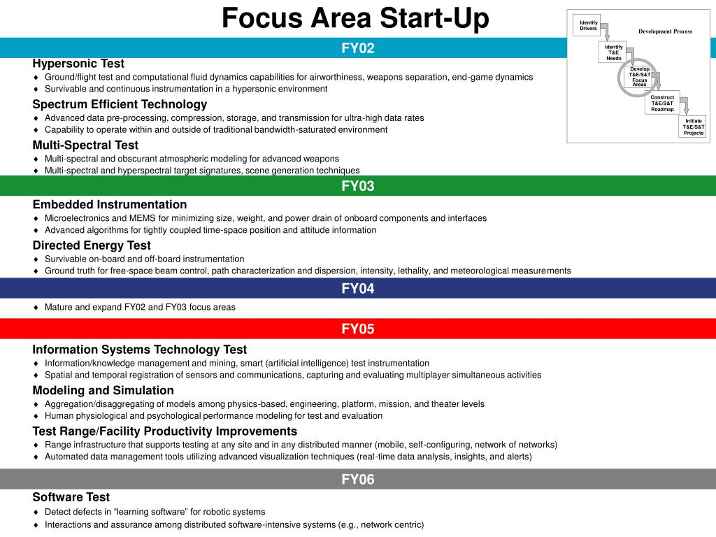 Focus Area Start-Up