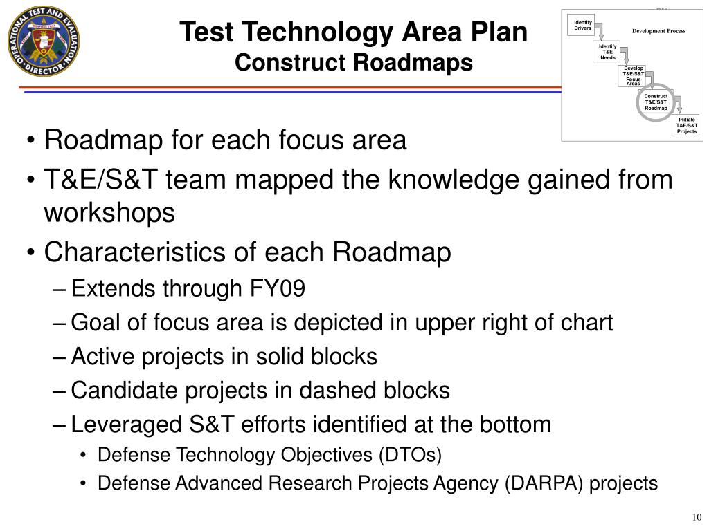 Roadmap for each focus area