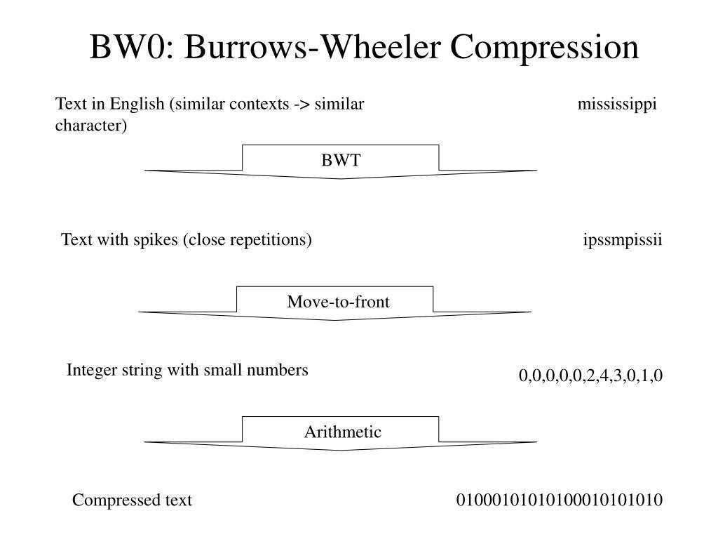 BW0: Burrows-Wheeler Compression
