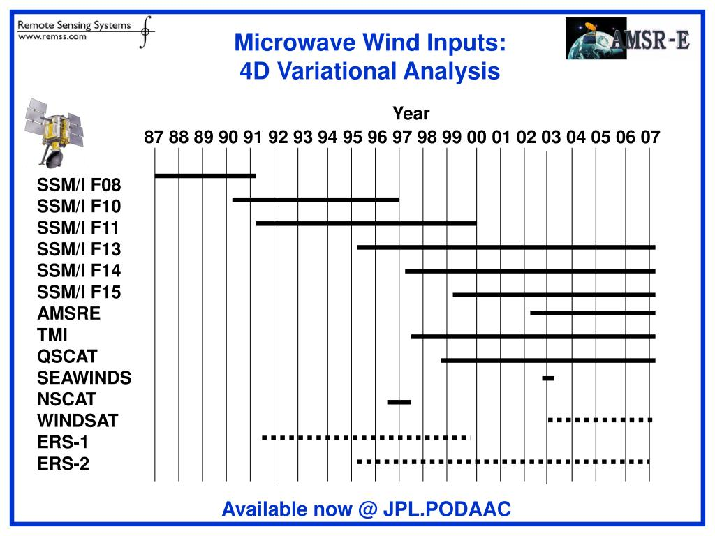 Microwave Wind Inputs: