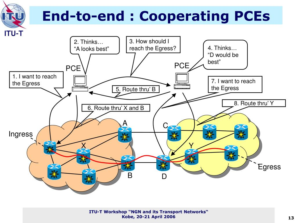 End-to-end : Cooperating PCEs