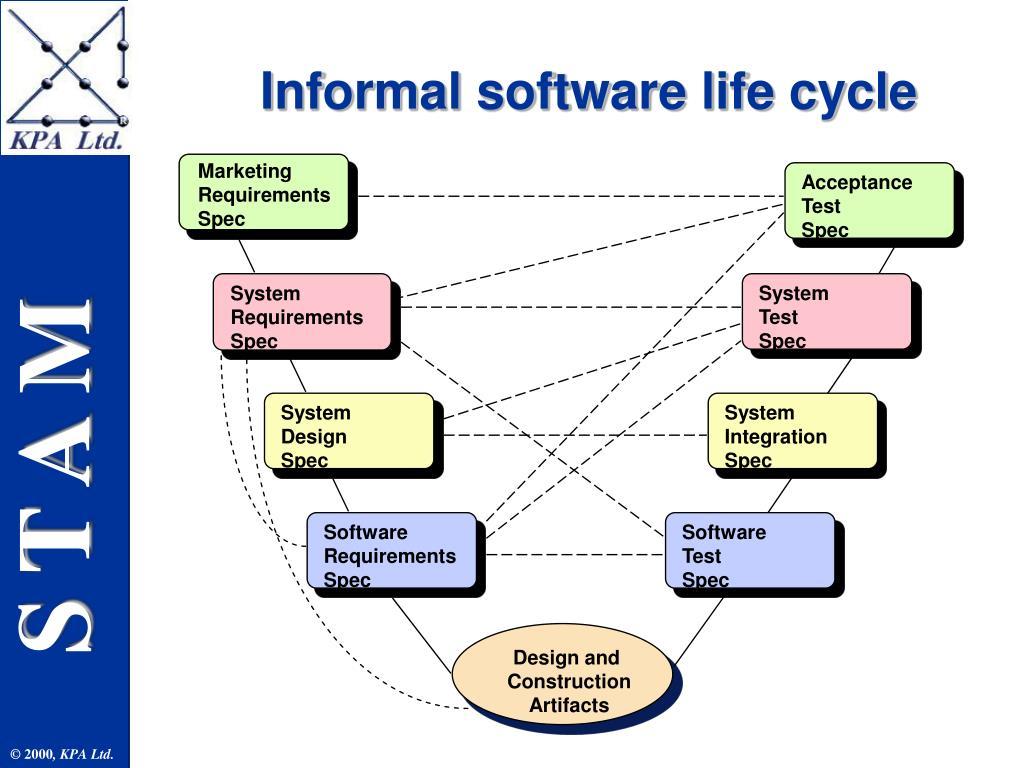 Informal software life cycle