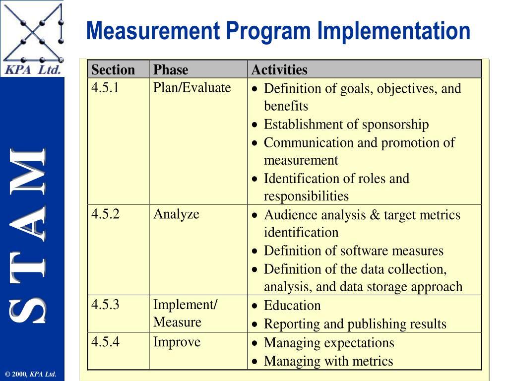 Measurement Program Implementation