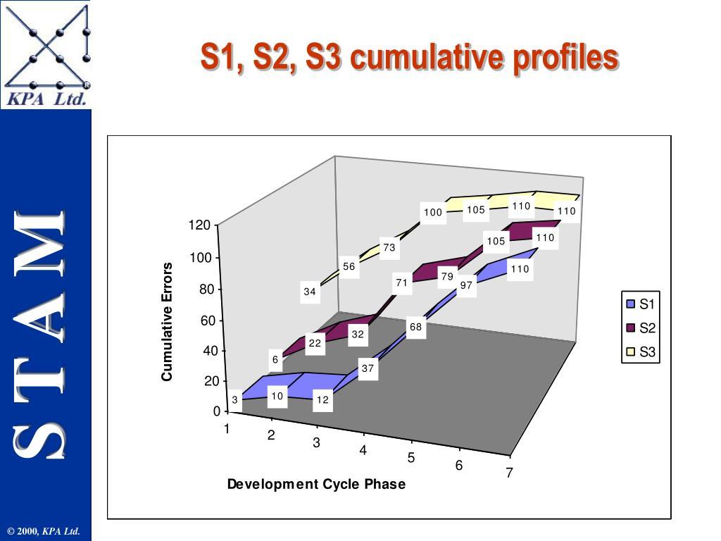 S1, S2, S3 cumulative profiles