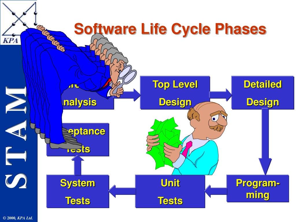 Software Life Cycle Phases