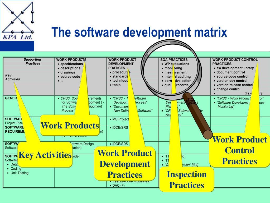 The software development matrix