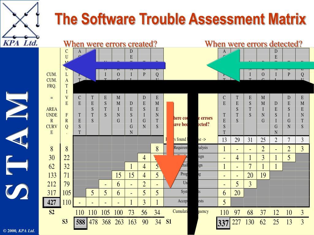 The Software Trouble Assessment Matrix