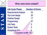 when were errors created