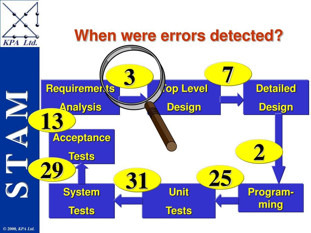 When were errors detected?
