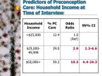 predictors of preconception care household income at time of interview