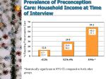 prevalence of preconception care household income at time of interview