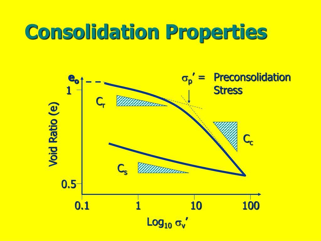 Consolidation Properties