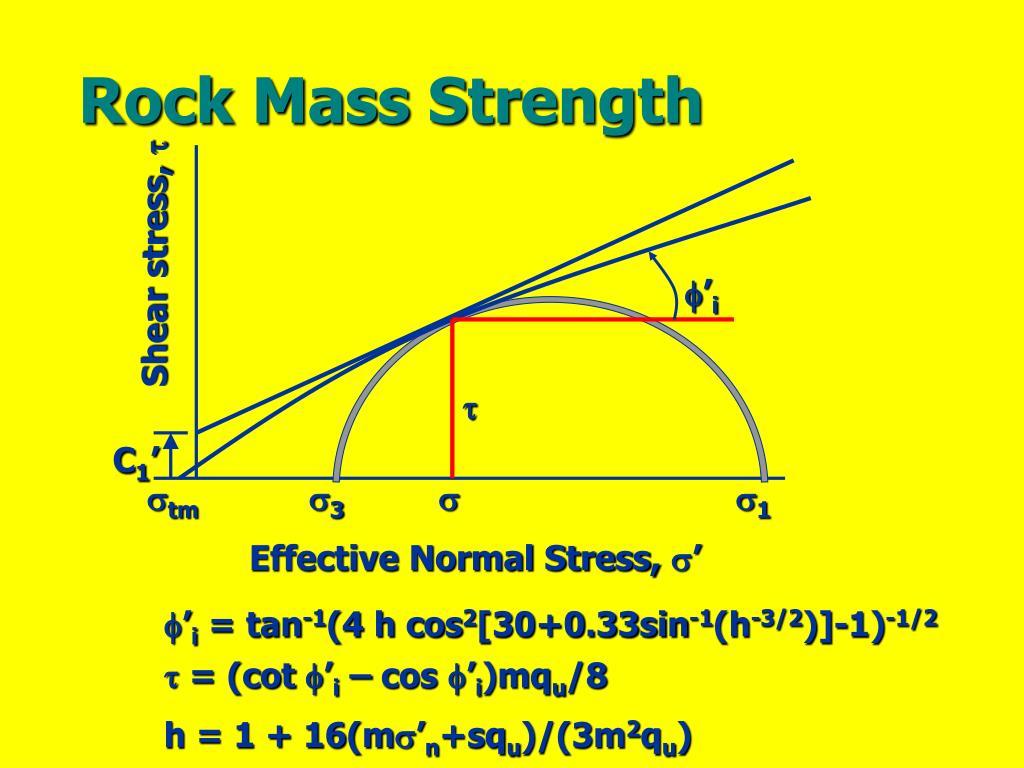 Rock Mass Strength