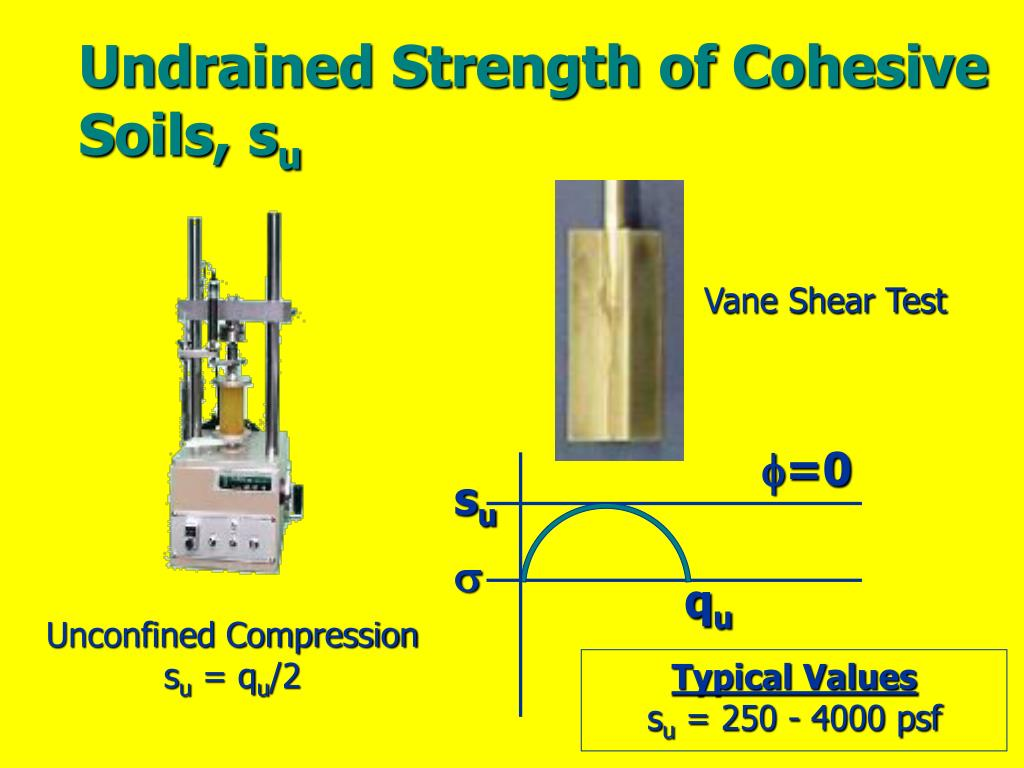 Undrained Strength of Cohesive Soils, s