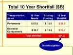 total 10 year shortfall b
