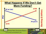 what happens if we don t get more funding