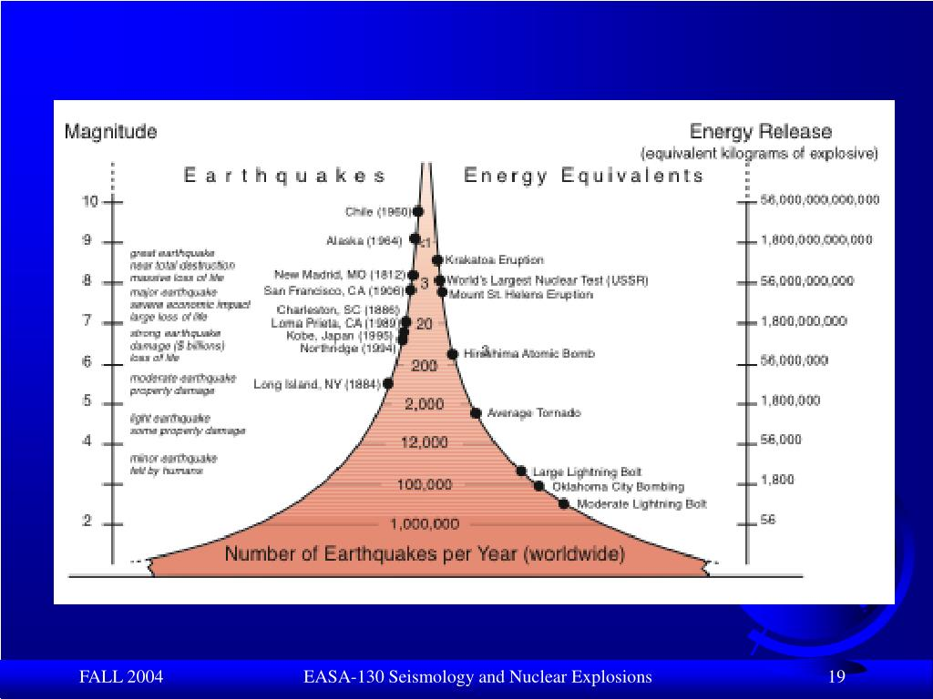 EASA-130 Seismology and Nuclear Explosions