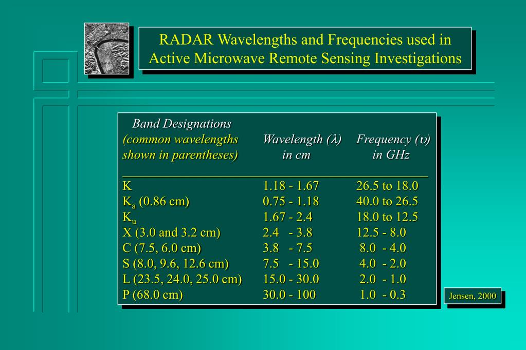 RADAR Wavelengths and Frequencies used in Active Microwave Remote Sensing Investigations