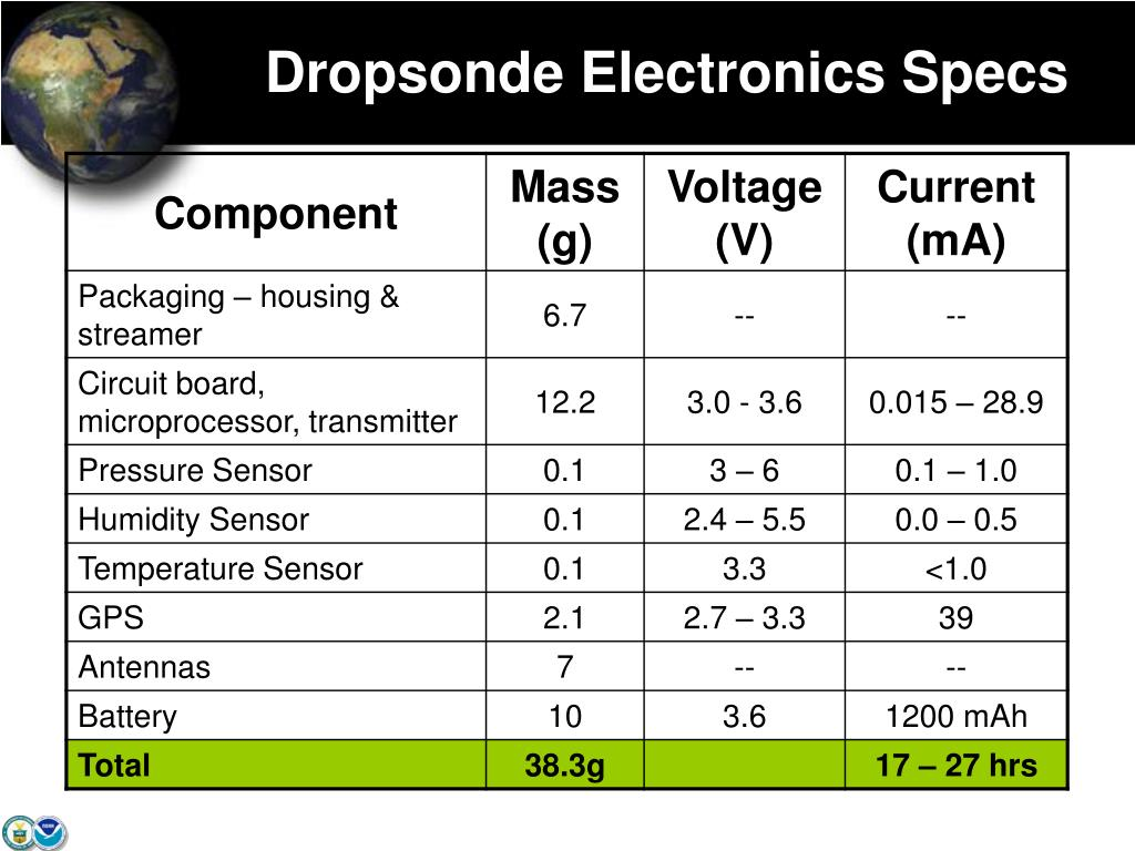 Dropsonde Electronics Specs