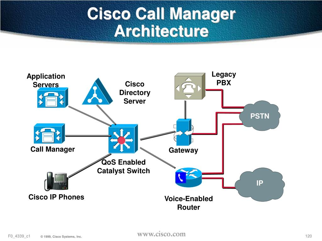 Cisco Call Manager