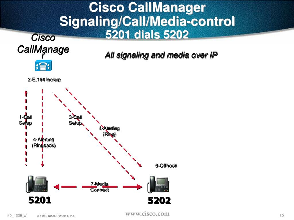 Cisco CallManager Signaling/Call/Media-control