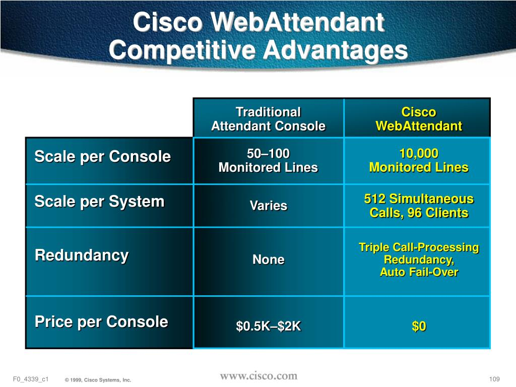 Cisco WebAttendant